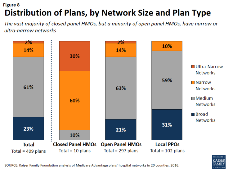 Figure 8: Distribution of Plans, by Network Size and Plan Type