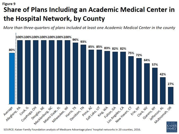 Figure 9: Share of Plans Including an Academic Medical Center in the Hospital Network, by County