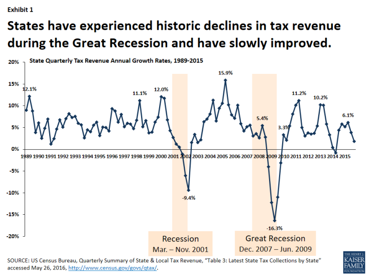 Exhibit 1: States have experienced historic declines in tax revenue during the Great Recession and have slowly improved.