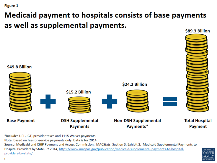 Medicaid payment to hospitals consists of base payments as well as supplemental payments.