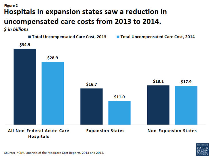 Figure 2: Hospitals in expansion states saw a reduction in uncompensated care costs from 2013 to 2014. $ in billions