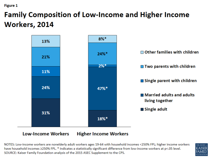 Figure 1: Family Composition of Low-Income and Higher Income Workers, 2014