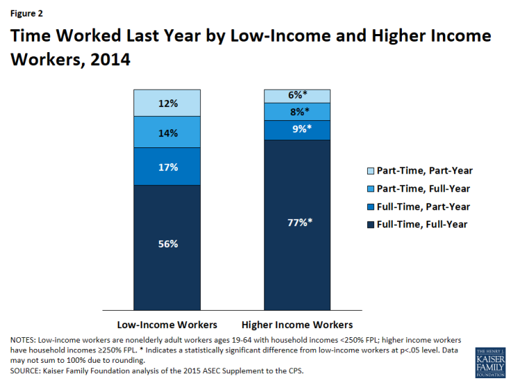 Figure 2: Time Worked Last Year by Low-Income and Higher Income Workers, 2014