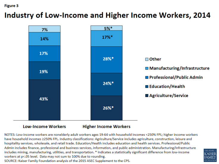 Figure 3: Industry of Low-Income and Higher Income Workers, 2014