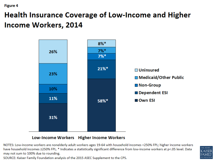 Figure 4: Health Insurance Coverage of Low-Income and Higher Income Workers, 2014