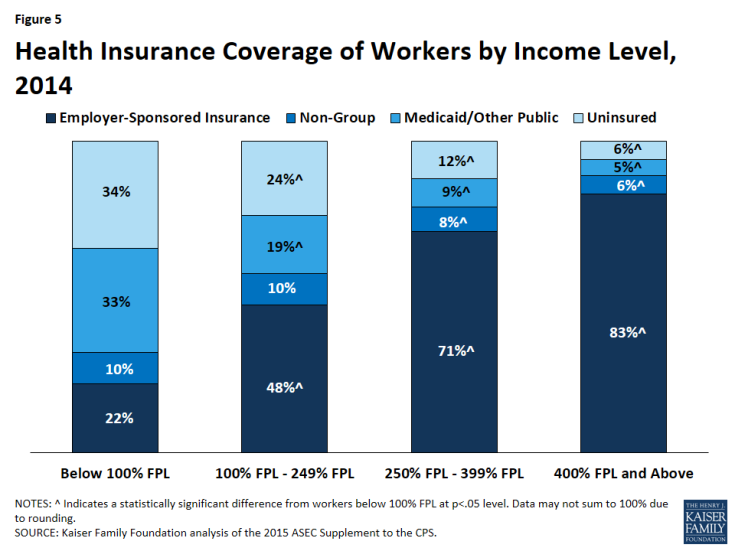 Figure 5: Health Insurance Coverage of Workers by Income Level, 2014