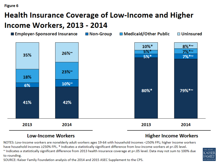 Figure 6: Health Insurance Coverage of Low-Income and Higher Income Workers, 2013 - 2014