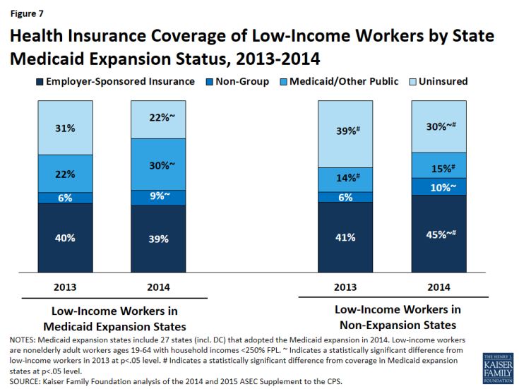 Figure 7: Health Insurance Coverage of Low-Income Workers by State Medicaid Expansion Status, 2013-2014