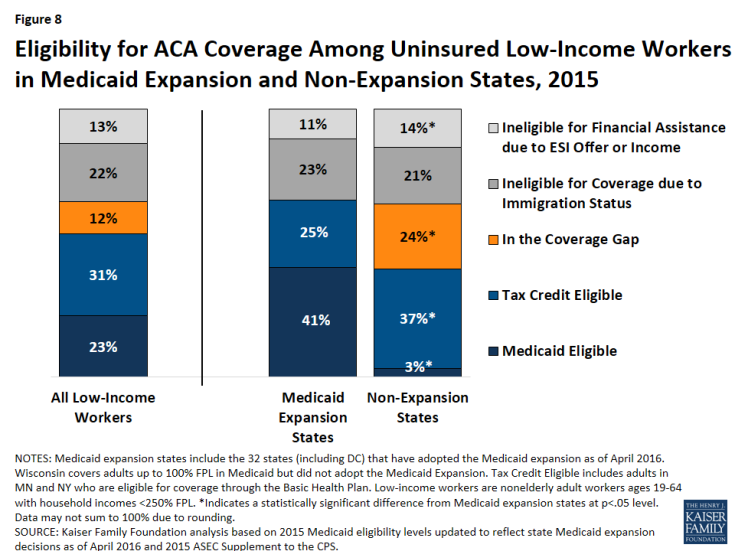Figure 8: Eligibility for ACA Coverage Among Uninsured Low-Income Workers in Medicaid Expansion and Non-Expansion States, 2015