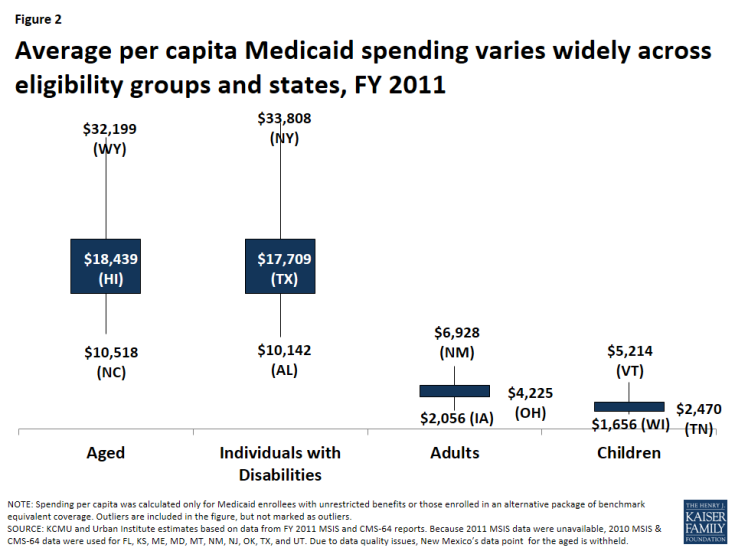 Figure 2: Average per capita Medicaid spending varies widely across eligibility groups and states, FY 2011