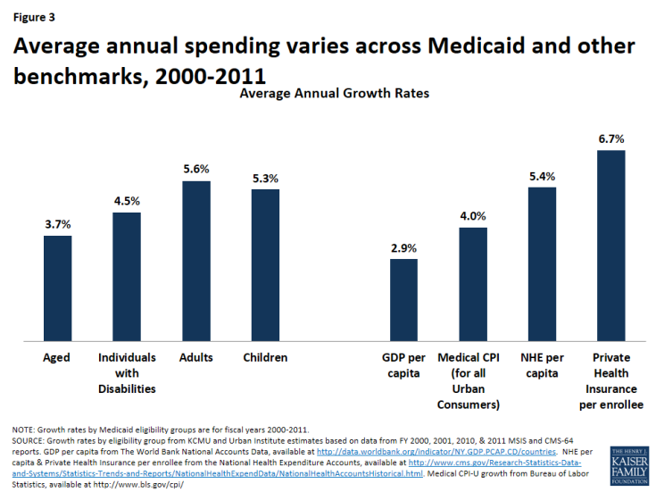 Figure 3: Average annual spending varies across Medicaid and other benchmarks, 2000-2011