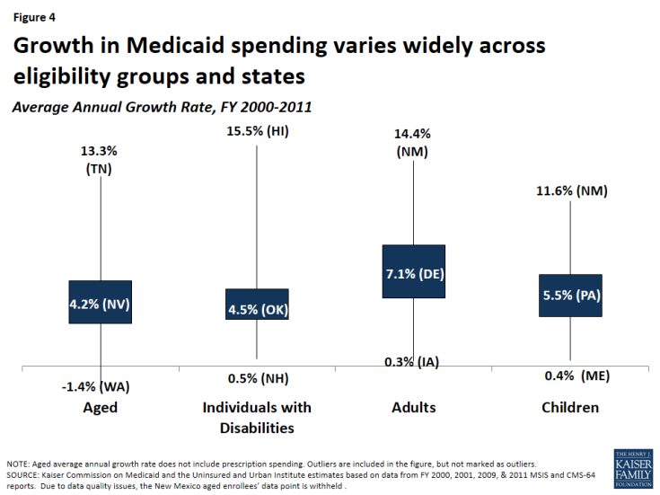 Figure 4: Growth in Medicaid spending varies widely across eligibility groups and states