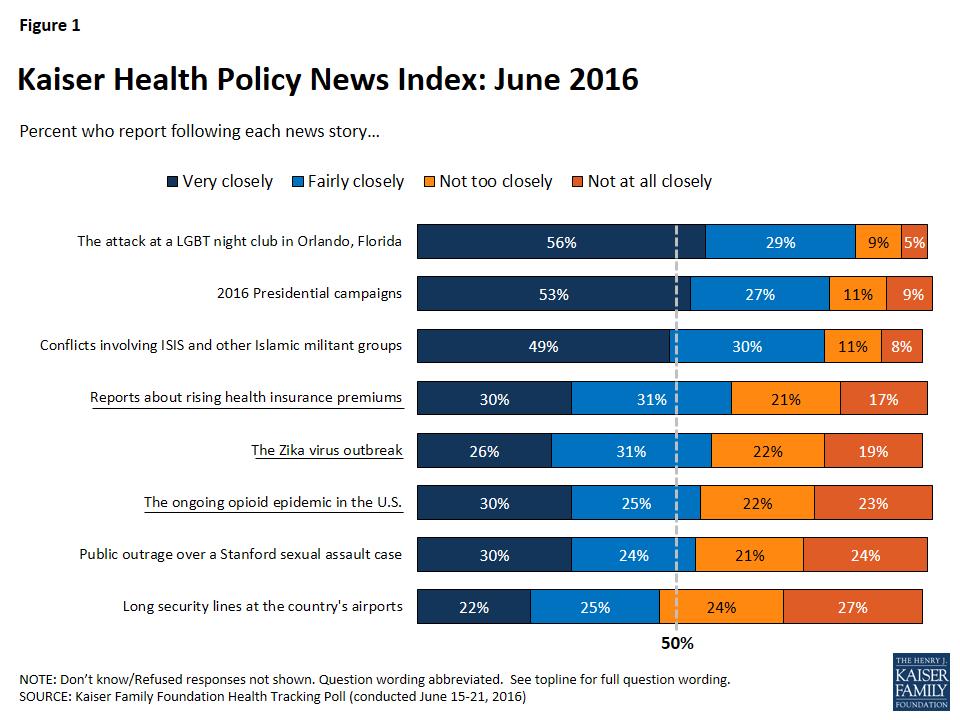 Kaiser Health Tracking Poll: June 2016   The Henry J ...