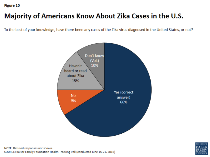 Figure 10: Majority of Americans Know About Zika Cases in the U.S.