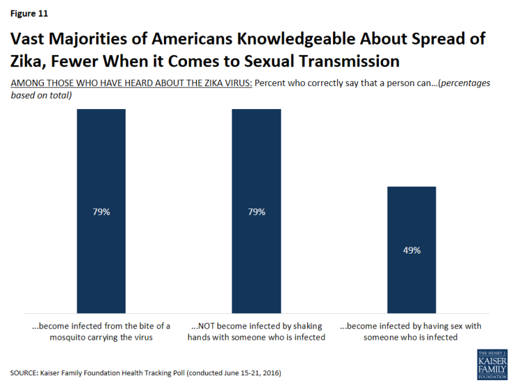 Figure 11: Vast Majorities of Americans Knowledgeable About Spread of Zika, Fewer When it Comes to Sexual Transmission