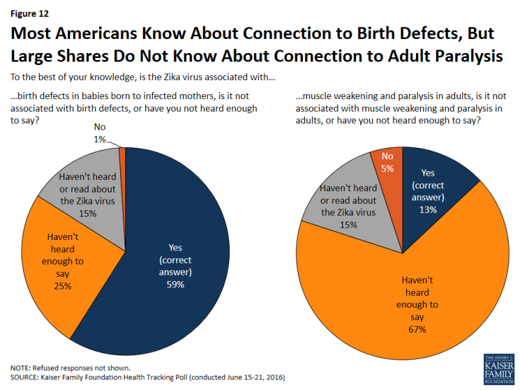 Figure 12: Most Americans Know About Connection to Birth Defects, But Large Shares Do Not Know About Connection to Adult Paralysis
