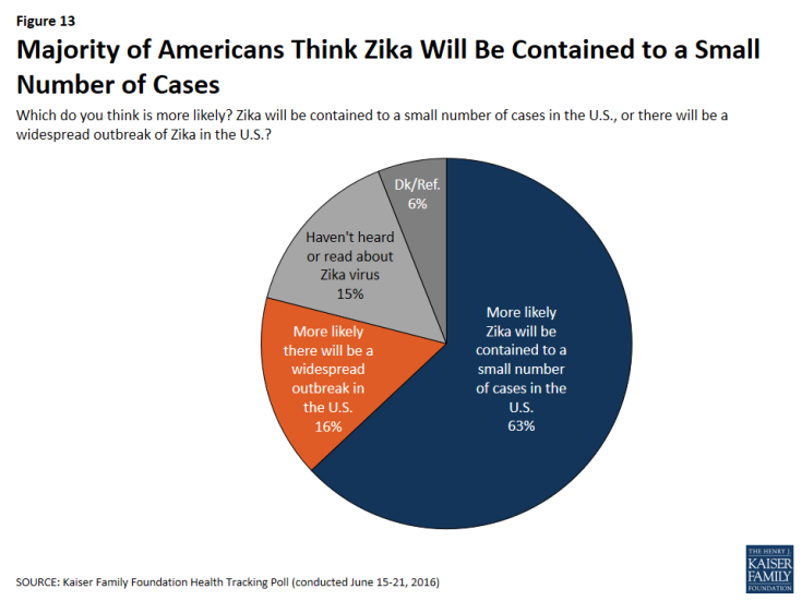 Figure 13: Majority of Americans Think Zika Will Be Contained to a Small Number of Cases