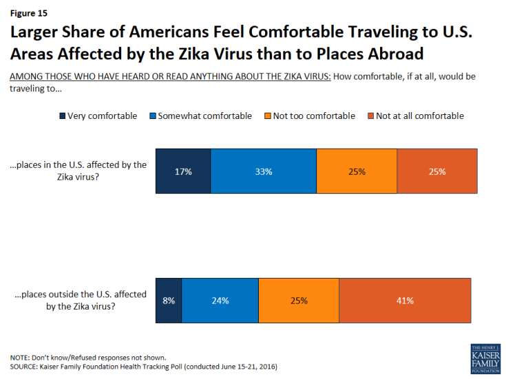 Figure 15: Larger Share of Americans Feel Comfortable Traveling to U.S. Areas Affected by the Zika Virus than to Places Abroad
