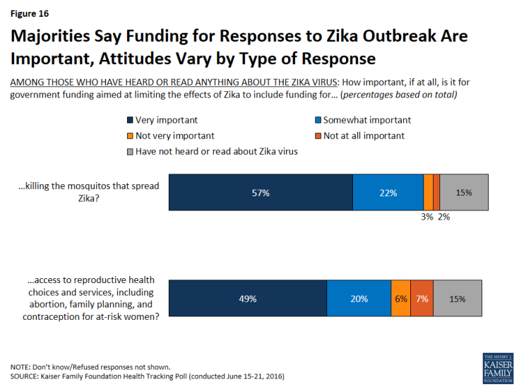 Figure 16: Majorities Say Funding for Responses to Zika Outbreak Are Important, Attitudes Vary by Type of Response