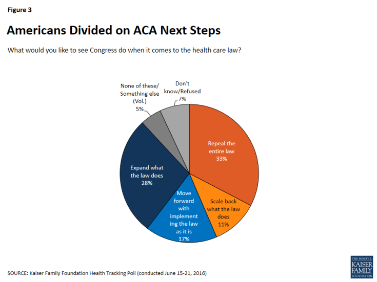 Figure 3: Americans Divided on ACA Next Steps