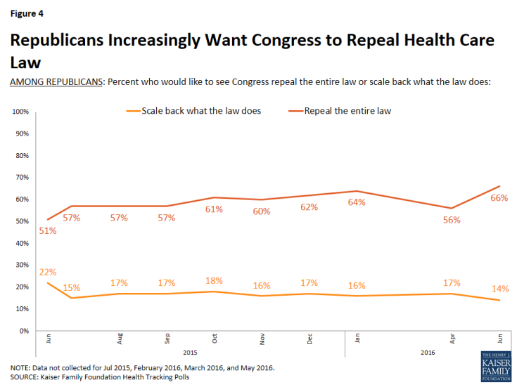 Figure 4: Republicans Increasingly Want Congress to Repeal Health Care Law