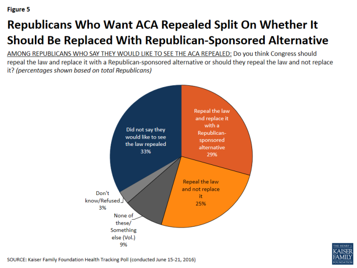 Figure 5: Republicans Who Want ACA Repealed Split On Whether It Should Be Replaced With Republican-Sponsored Alternative
