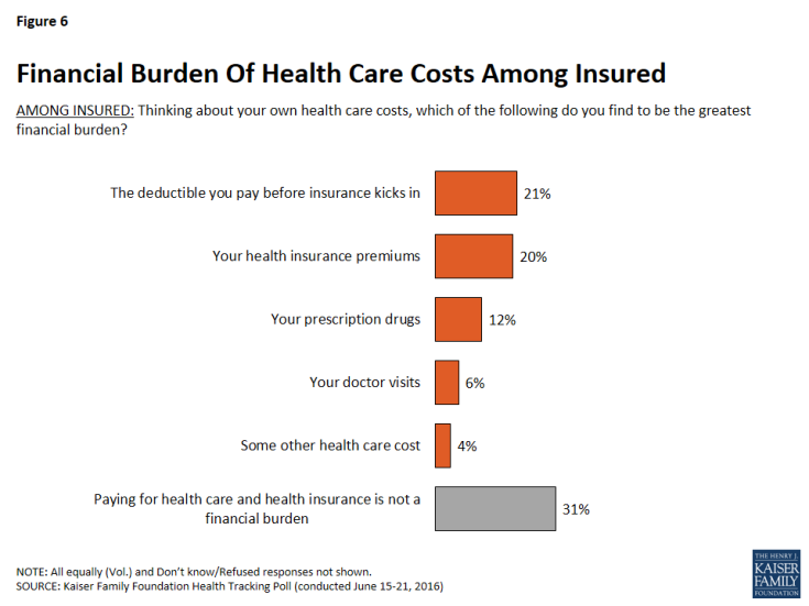 Figure 6: Financial Burden Of Health Care Costs Among Insured