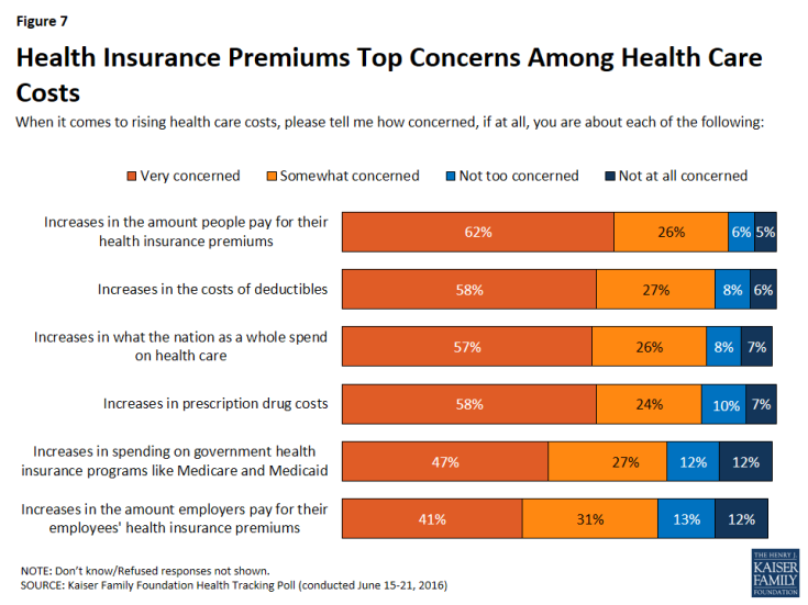 Figure 7: Health Insurance Premiums Top Concerns Among Health Care Costs