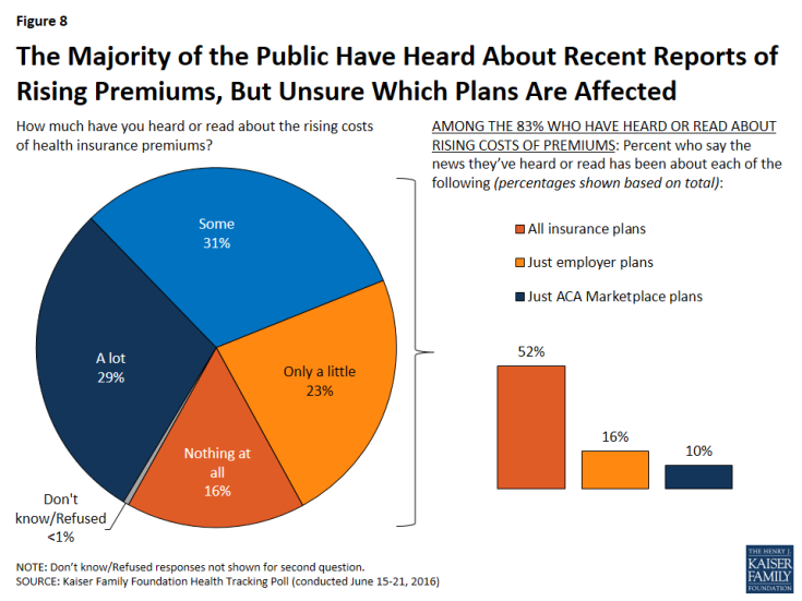 Figure 8: The Majority of the Public Have Heard About Recent Reports of Rising Premiums, But Unsure Which Plans Are Affected