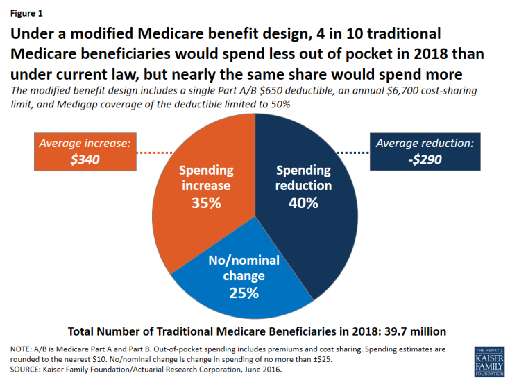 Figure 1: Under a modified Medicare benefit design, 4 in 10 traditional Medicare beneficiaries would spend less out of pocket in 2018 than under current law, but nearly the same share would spend more