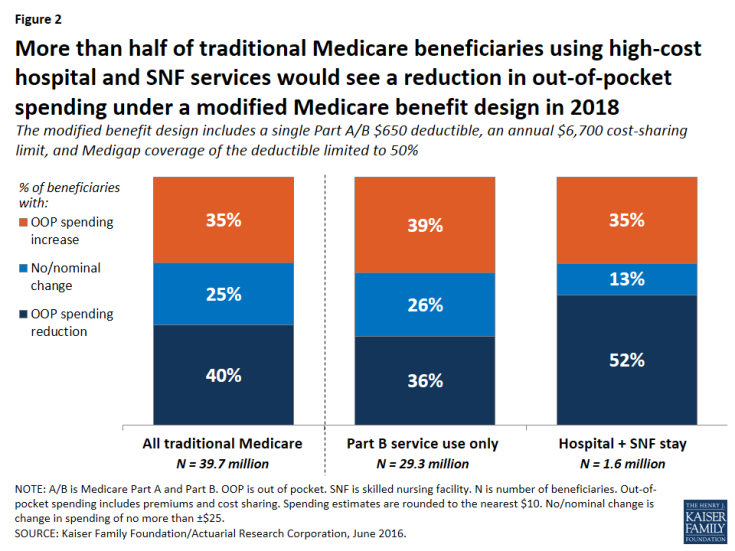 Figure 2: More than half of traditional Medicare beneficiaries using high-cost hospital and SNF services would see a reduction in out-of-pocket spending under a modified Medicare benefit design in 2018