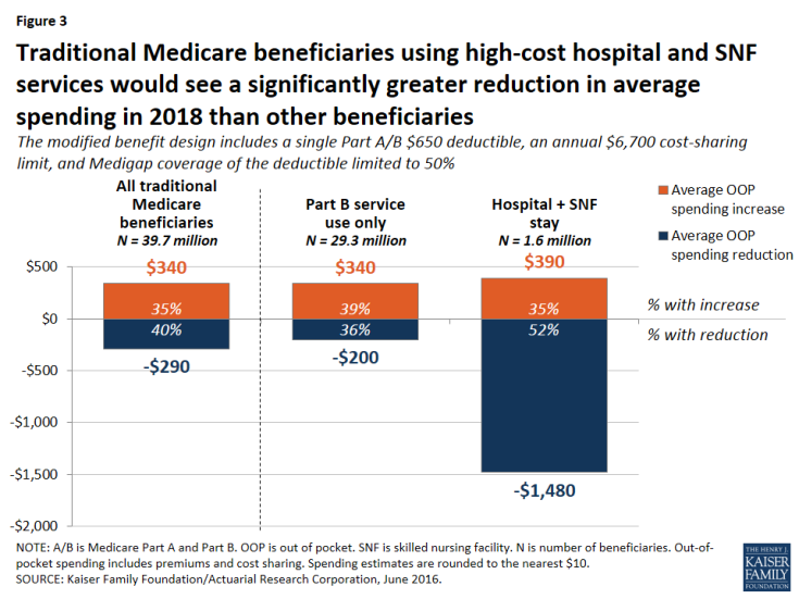 Figure 3: Traditional Medicare beneficiaries using high-cost hospital and SNF services would see a significantly greater reduction in average spending in 2018 than other beneficiaries