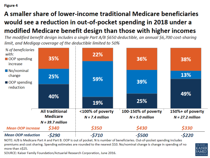 Figure 4: A smaller share of lower-income traditional Medicare beneficiaries would see a reduction in out-of-pocket spending in 2018 under a modified Medicare benefit design than those with higher incomes
