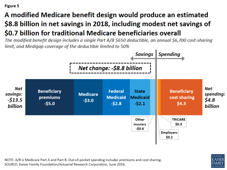 Figure 5: A modified Medicare benefit design would produce an estimated $8.8 billion in net savings in 2018, including modest net savings of $0.7 billion for traditional Medicare beneficiaries overall