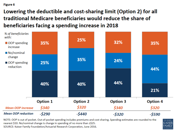 Figure 6: Lowering the deductible and cost-sharing limit (Option 2) for all traditional Medicare beneficiaries would reduce the share of beneficiaries facing a spending increase in 2018