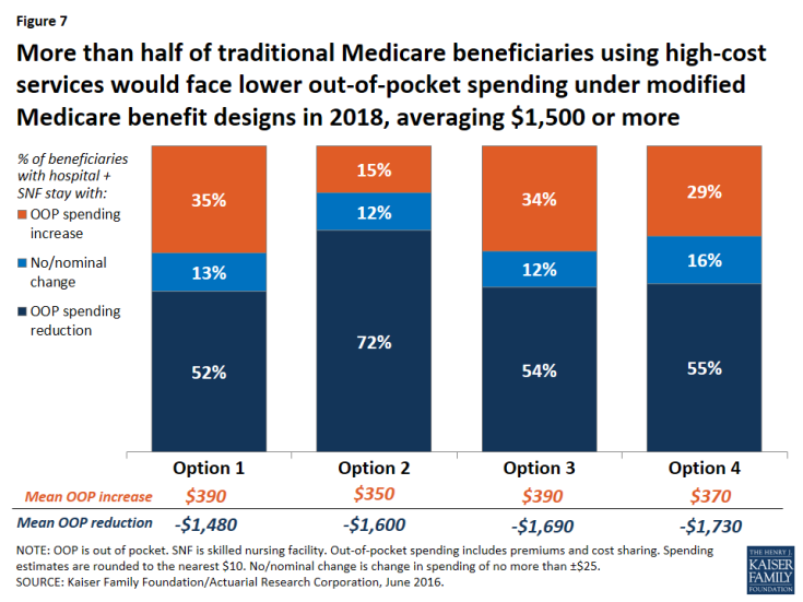Figure 7: More than half of traditional Medicare beneficiaries using high-cost services would face lower out-of-pocket spending under modified Medicare benefit designs in 2018, averaging $1,500 or more