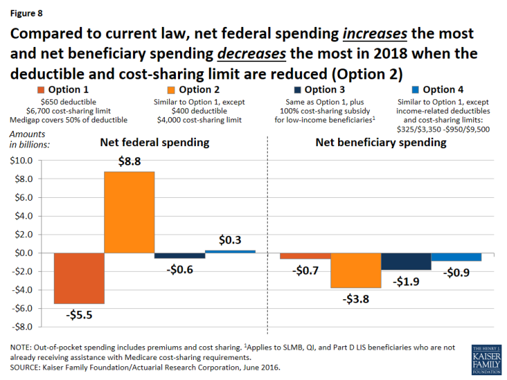 Figure 8: Compared to current law, net federal spending increases the most and net beneficiary spending decreases the most in 2018 when the deductible and cost-sharing limit are reduced (Option 2)