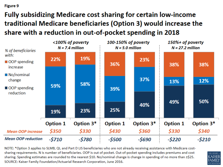 Figure 9: Fully subsidizing Medicare cost sharing for certain low-income traditional Medicare beneficiaries (Option 3) would increase the share with a reduction in out-of-pocket spending in 2018