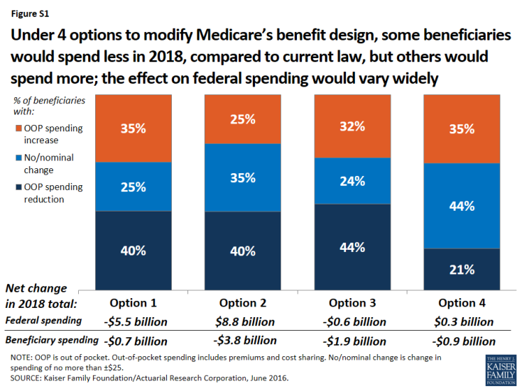 Figure S1: Under 4 options to modify Medicare's benefit design, some beneficiaries would spend less in 2018, compared to current law, but others would spend more; the effect on federal spending would vary widely