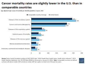 Cancer mortality rates are slightly lower in the U.S. than in comparable countries