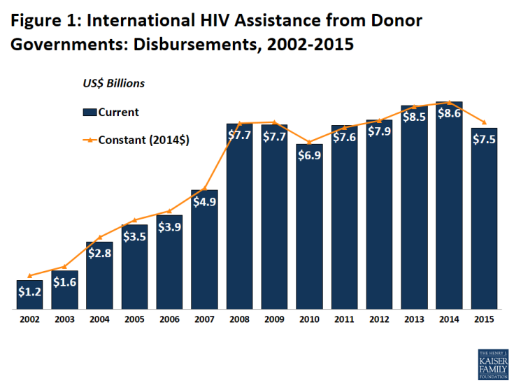 Figure 1: International HIV Assistance from Donor Governments: Disbursements, 2002-2015