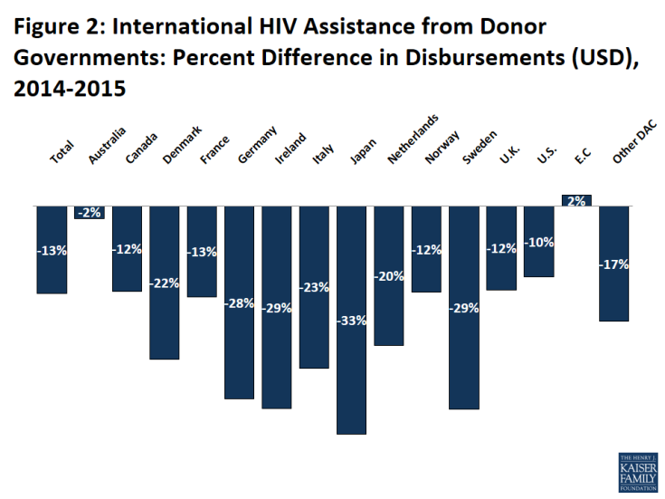 Figure 2: International HIV Assistance from Donor Governments: Percent Difference in Disbursements (USD), 2014-2015