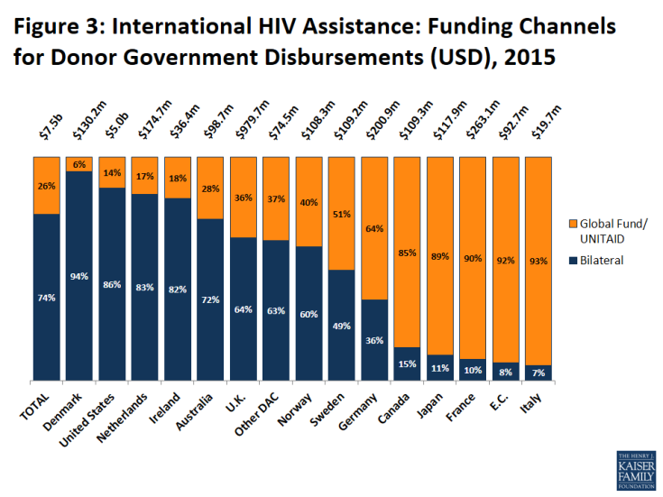 Figure 3: International HIV Assistance: Funding Channels for Donor Government Disbursements (USD), 2015