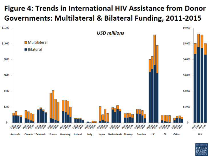 Figure 4: Trends in International HIV Assistance from Donor Governments: Multilateral & Bilateral Funding, 2011-2015