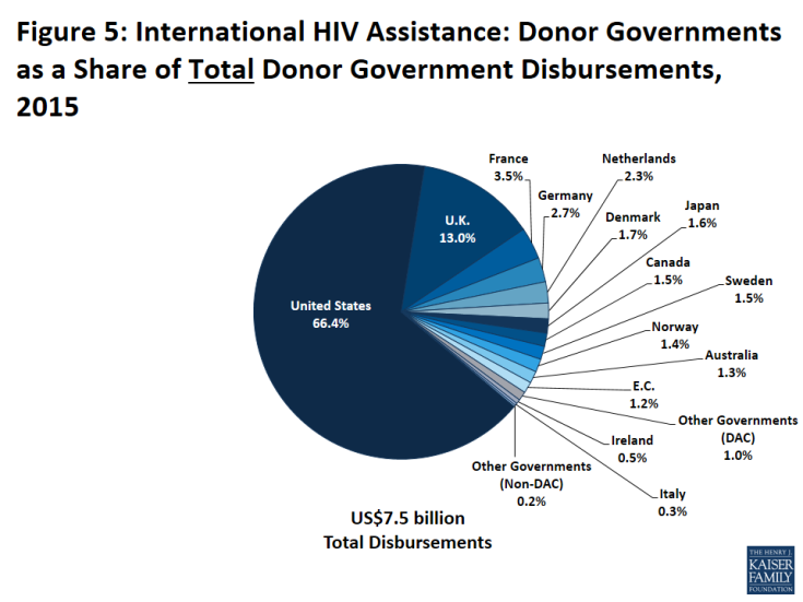 Figure 5: International HIV Assistance: Donor Governments as a Share of Total Donor Government Disbursements, 2015