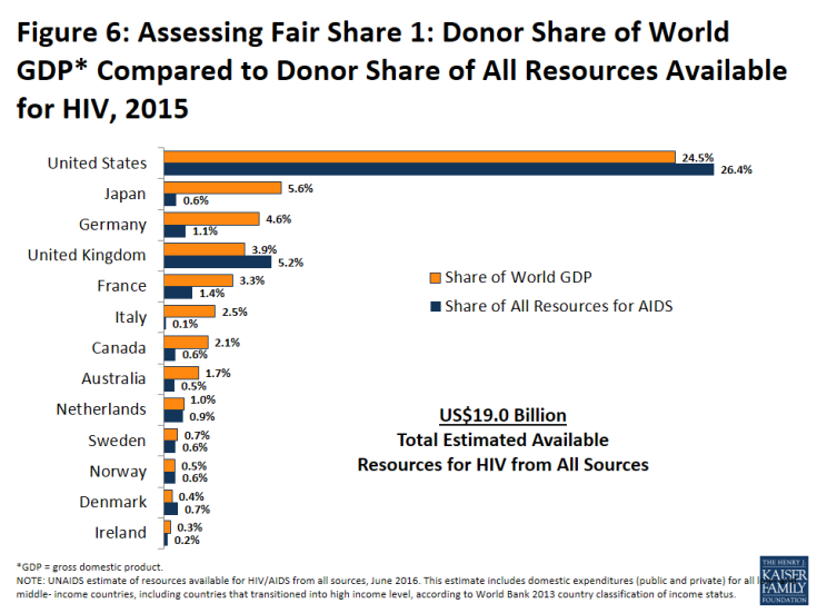 Figure 6: Assessing Fair Share 1: Donor Share of World GDP* Compared to Donor Share of All Resources Available for HIV, 2015