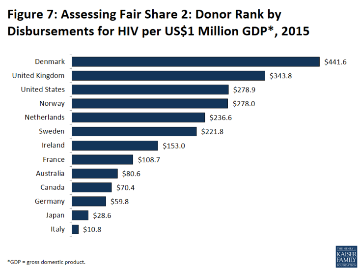 Figure 7: Assessing Fair Share 2: Donor Rank by Disbursements for HIV per US$1 Million GDP*, 2015