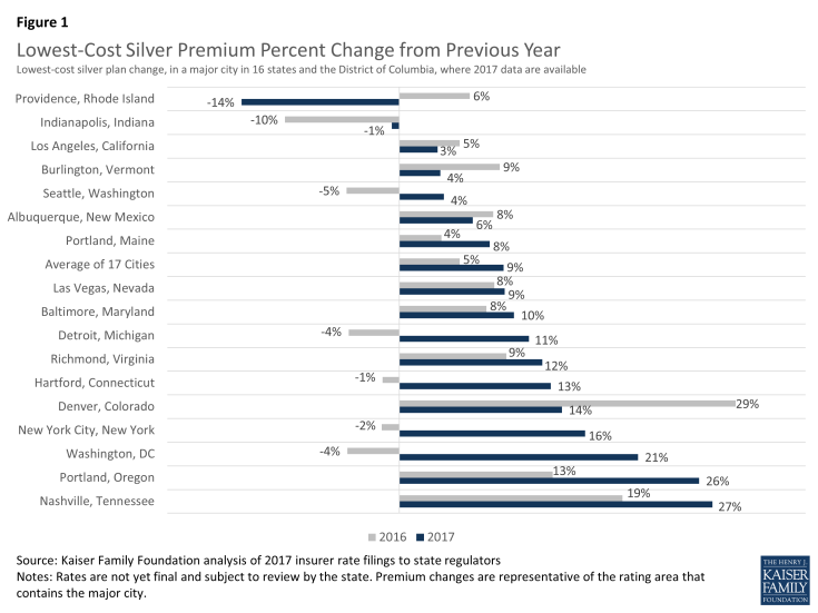 Figure 1: Lowest-Cost Silver Premium Percent Change from Previous Year