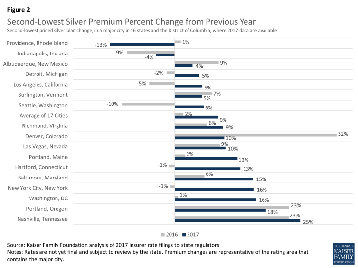 Figure 2: Second-Lowest Silver Premium Percent Change from Previous Year