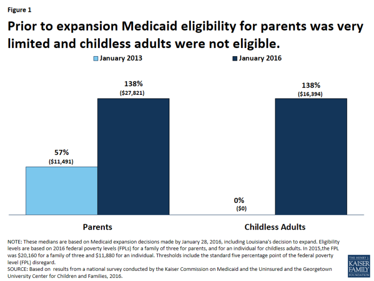 Figure 1: Prior to expansion Medicaid eligibility for parents was very limited and childless adults were not eligible.